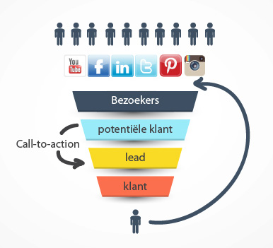marketingfunnel id4web def