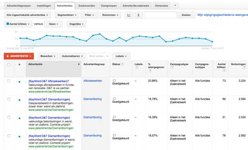 adwords DT